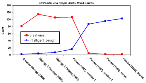Of Pandas and People Chart