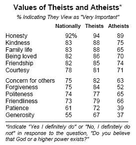 Values of Theists and Atheists